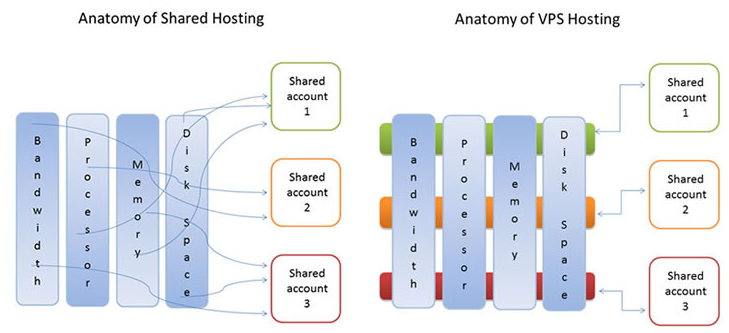 vps hosting detailed explanation